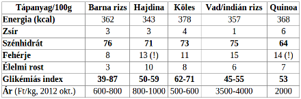 gluténmentes gabonák glikémiás indexe